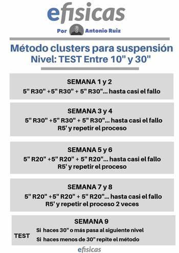 rutina suspension por clusters